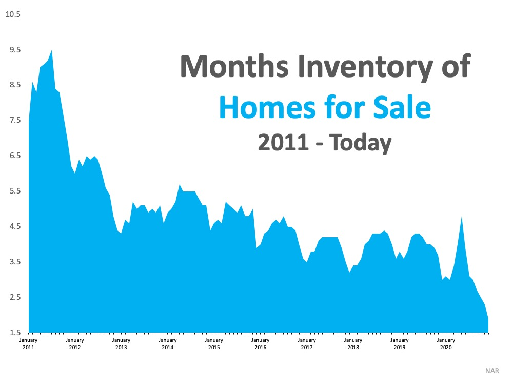 What Record-Low Housing Inventory Means for You   Simplifying The Market