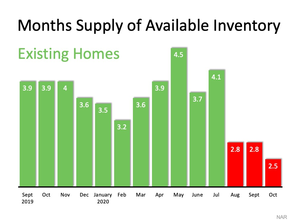 Homes for Sale Are Rapidly Disappearing | Simplifying The Market