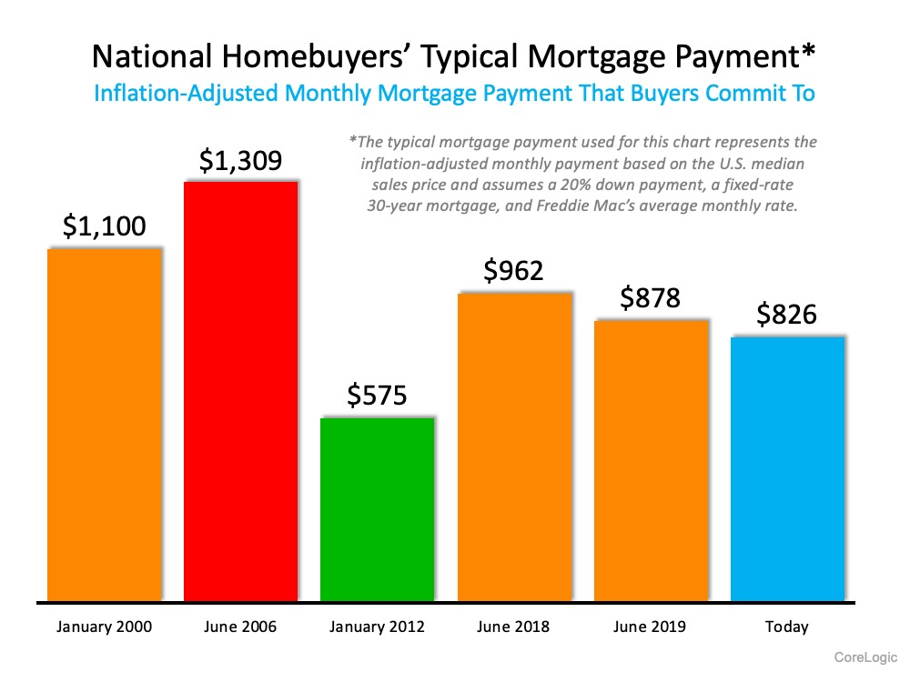 47% of New Buyers Surprised by How Affordable Homes Are Today   Simplifying The Market