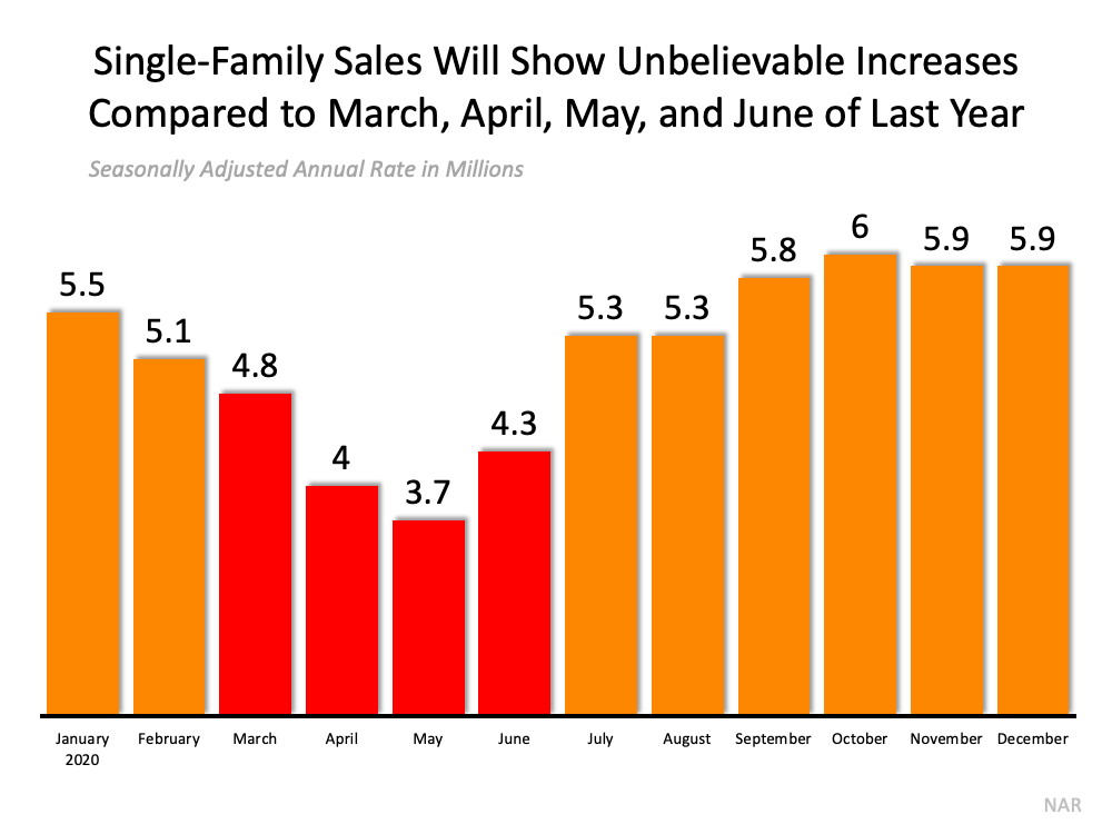 Don't Be Fooled by Remarkable Real Estate Headlines | Simplifying The Market